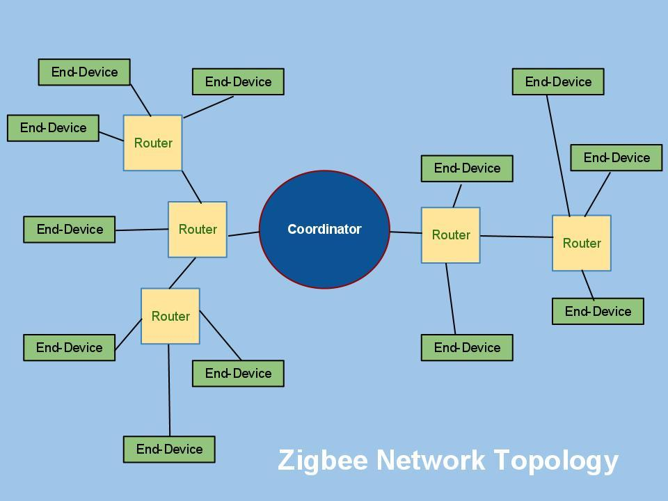 Zigbee Networking with XBee Series 2 and Seeed's Products